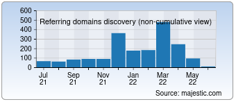 Majestic Referring Domains Discovery Chart for destinytracker.com