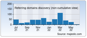 Majestic Referring Domains Discovery Chart for destockplus.com