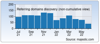 Majestic Referring Domains Discovery Chart for destoon.com