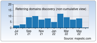 Majestic Referring Domains Discovery Chart for destorage.com