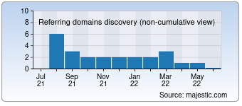 Majestic Referring Domains Discovery Chart for destroyit-shredders.com