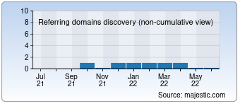Majestic Referring Domains Discovery Chart for destroytonsilstones.com