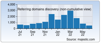 Majestic Referring Domains Discovery Chart for destructoid.com