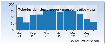 Majestic Referring Domains Discovery Chart for desura.com