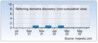 Majestic Referring Domains Discovery Chart for detailingdirectory.com