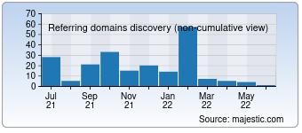 Majestic Referring Domains Discovery Chart for detailingworld.com