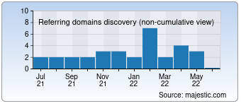 Majestic Referring Domains Discovery Chart for detailtroy.com