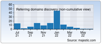 Majestic Referring Domains Discovery Chart for detalimira.com