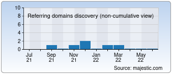 Majestic Referring Domains Discovery Chart for detayicmimarlik.com