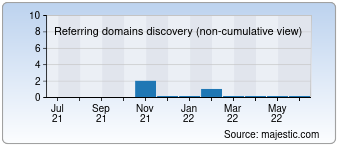 Majestic Referring Domains Discovery Chart for detaymekanik.com