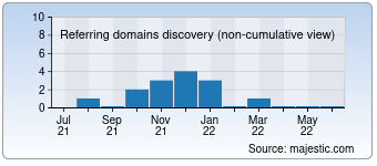 Majestic Referring Domains Discovery Chart for detaysan.com.tr