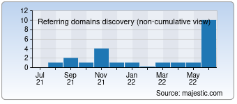 Majestic Referring Domains Discovery Chart for detech-metaldetectors.com