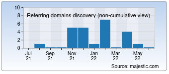 Majestic Referring Domains Discovery Chart for detect.co.il