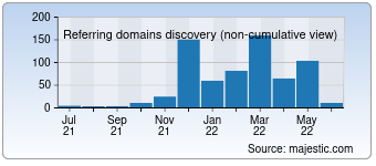 Majestic Referring Domains Discovery Chart for detect.com