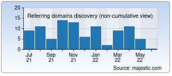 Majestic Referring Domains Discovery Chart for detectamet.com