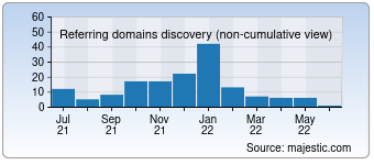 Majestic Referring Domains Discovery Chart for detectinvisible.com