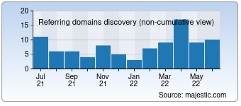 Majestic Referring Domains Discovery Chart for detective-zakynthinos.com