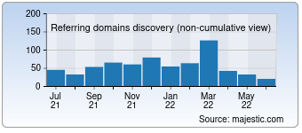 Majestic Referring Domains Discovery Chart for detectiveconanworld.com