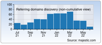 Majestic Referring Domains Discovery Chart for detectmobilebrowsers.com