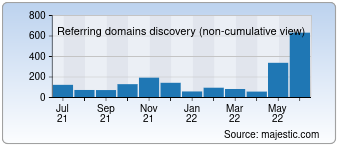 Majestic Referring Domains Discovery Chart for detelefoongids.nl