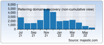 Majestic Referring Domains Discovery Chart for detik.com