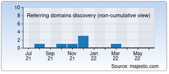 Majestic Referring Domains Discovery Chart for detik.travel