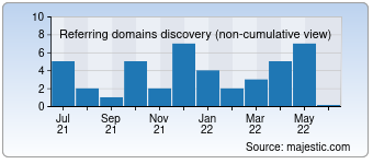 Majestic Referring Domains Discovery Chart for detikfood.com