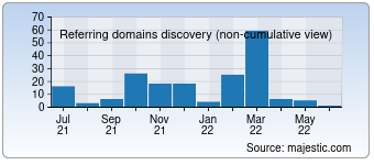 Majestic Referring Domains Discovery Chart for detikhealth.com