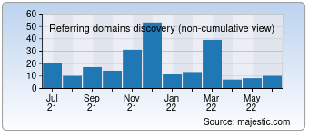 Majestic Referring Domains Discovery Chart for detikinet.com