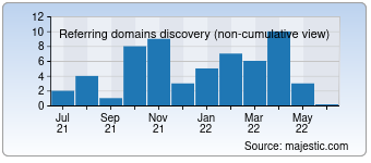 Majestic Referring Domains Discovery Chart for detkam.su