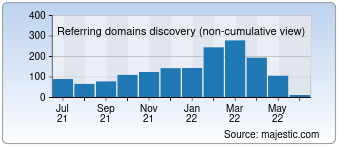 Majestic Referring Domains Discovery Chart for detmir.ru