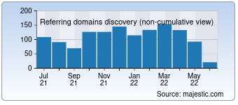 Majestic Referring Domains Discovery Chart for detnews.com
