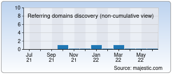 Majestic Referring Domains Discovery Chart for detodoargentina.com