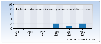 Majestic Referring Domains Discovery Chart for detodonlinestore.com