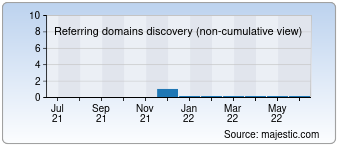 Majestic Referring Domains Discovery Chart for detodowarez.com