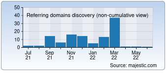 Majestic Referring Domains Discovery Chart for detodowebserver.com