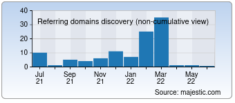 Majestic Referring Domains Discovery Chart for detomaso-watches.de