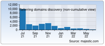 Majestic Referring Domains Discovery Chart for detran.ms.gov.br