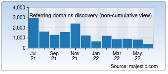 Majestic Referring Domains Discovery Chart for detran.pr.gov.br