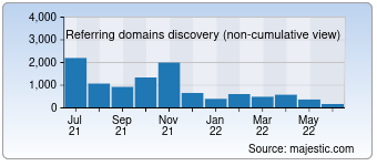 Majestic Referring Domains Discovery Chart for detrannet.sc.gov.br