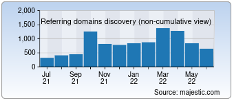 Majestic Referring Domains Discovery Chart for detranrj.inf.br