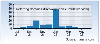 Majestic Referring Domains Discovery Chart for detrdialog.com