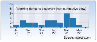 Majestic Referring Domains Discovery Chart for detroit.cl