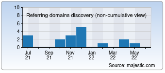 Majestic Referring Domains Discovery Chart for detroitcity.com