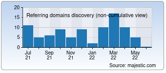 Majestic Referring Domains Discovery Chart for detroitduchess.com