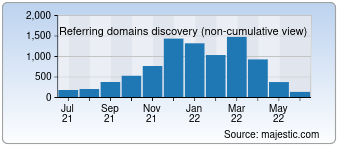 Majestic Referring Domains Discovery Chart for detroitlions.com