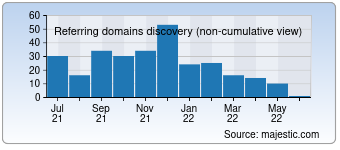 Majestic Referring Domains Discovery Chart for detroitmedia.com
