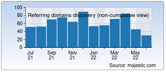 Majestic Referring Domains Discovery Chart for detroitriverfront.org