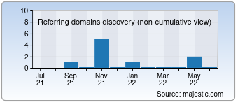 Majestic Referring Domains Discovery Chart for detroitwaldorf.com