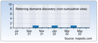 Majestic Referring Domains Discovery Chart for detsj.com